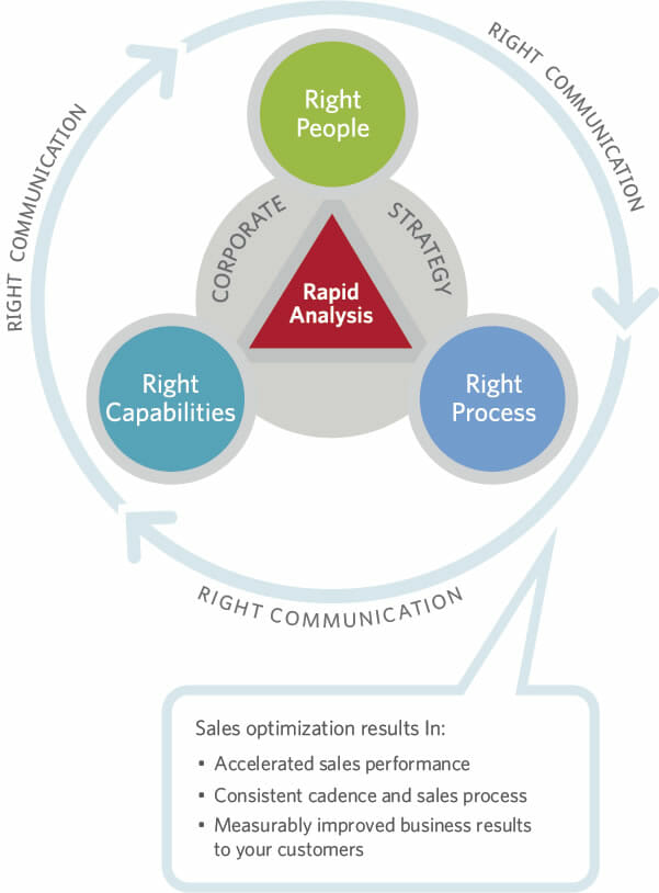 sales-optimization-graphic2
