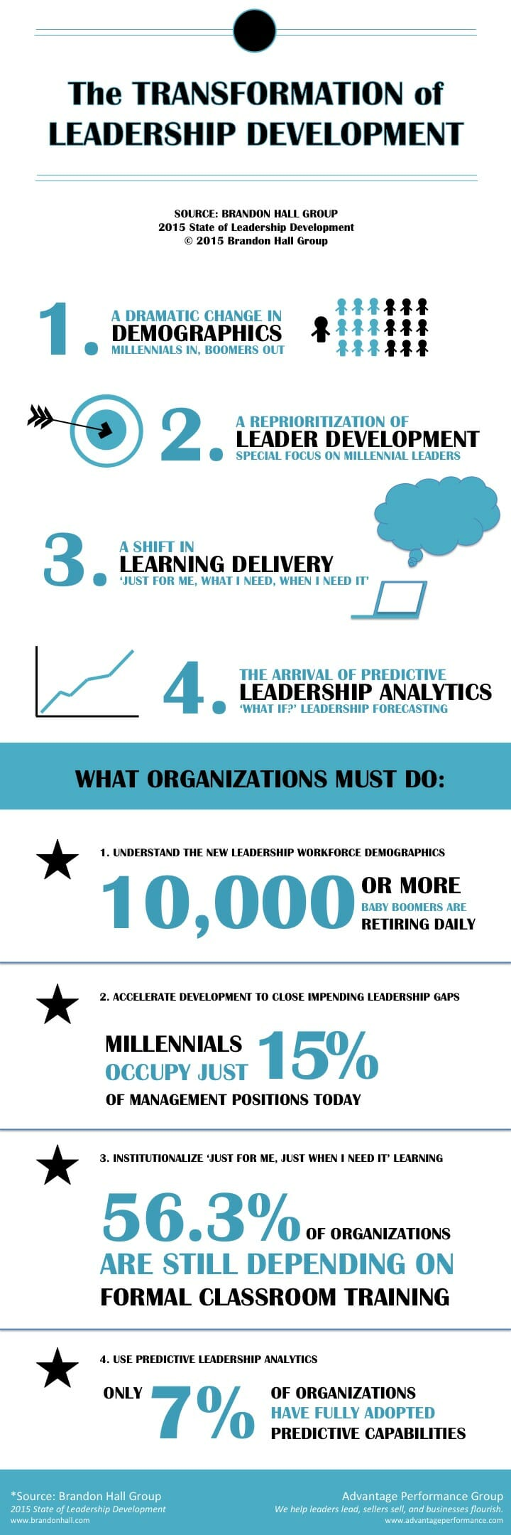 Infographic: The Transformation of Leadership Development