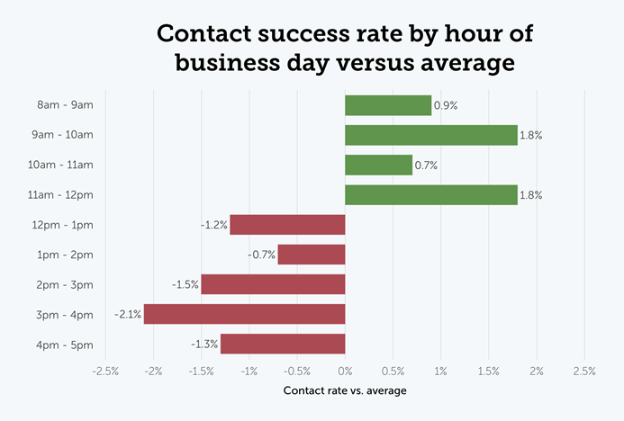 Contact success rate by hour of business day versus average