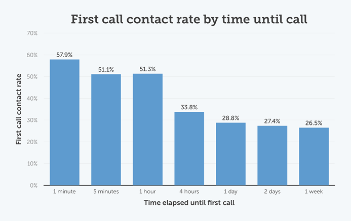 First call contact rate by time until call