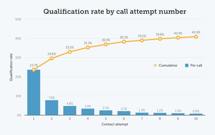 Qualification rate by call attempt number