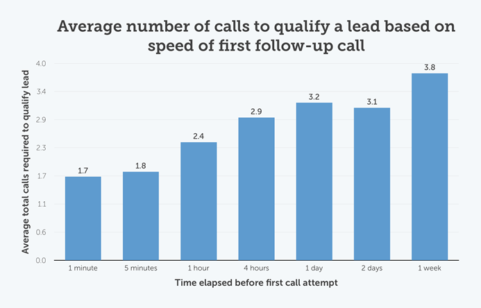 Average number of calls to qualify a lead based on speed of first follow-up call