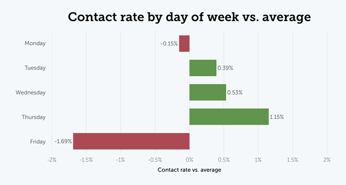 Contact rate by day of week vs. average