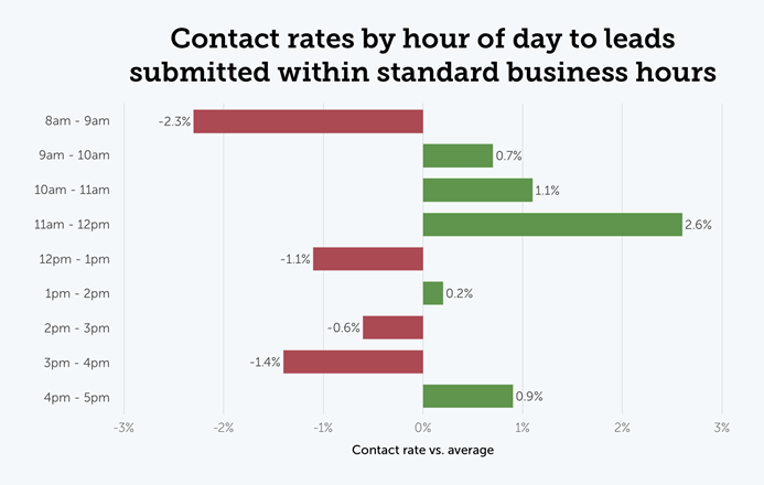 Contact rates by hour of the day to leads submitted within standard business hours