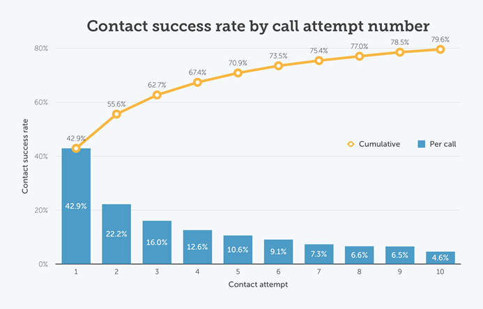 Contact success rate by call attempt number