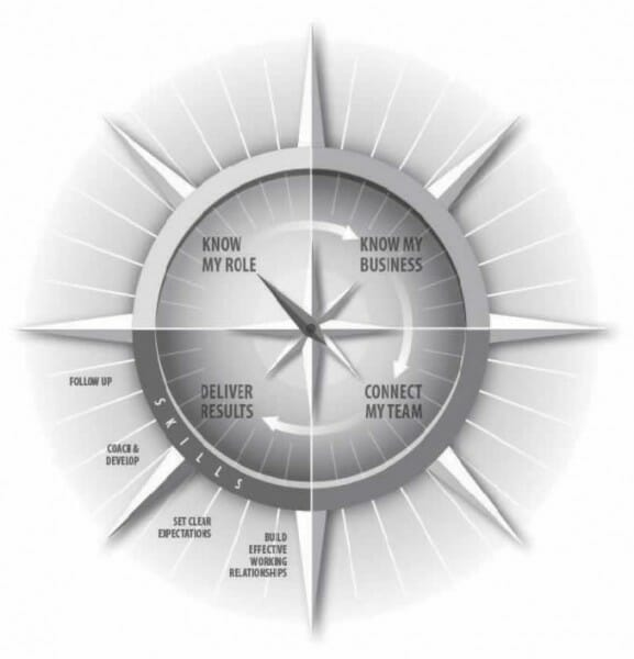 root-compass-graphic-577x600