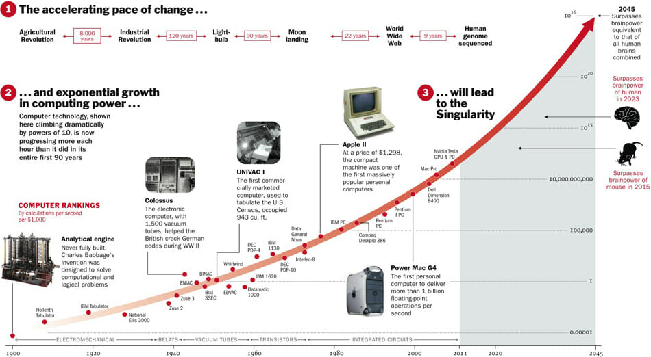The accelerating pace of change and exponential growth in computing power will lead to the Singularity. Source: http://content.time.com/time/interactive/0,31813,2048601,00.html