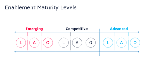benchmarking sales enablement - maturity levels