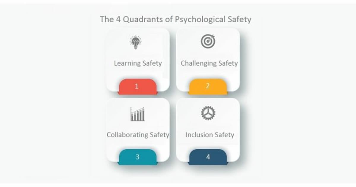 The 4 Quadrants Of Psychological Safety Rocket Fuel For Teams