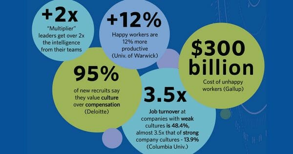Infographic - A company's culture can increase productivity, employee engagement, earnings, and more. Here are 10 tips and some statistics to inspire you to make sure your company culture COUNTS.
