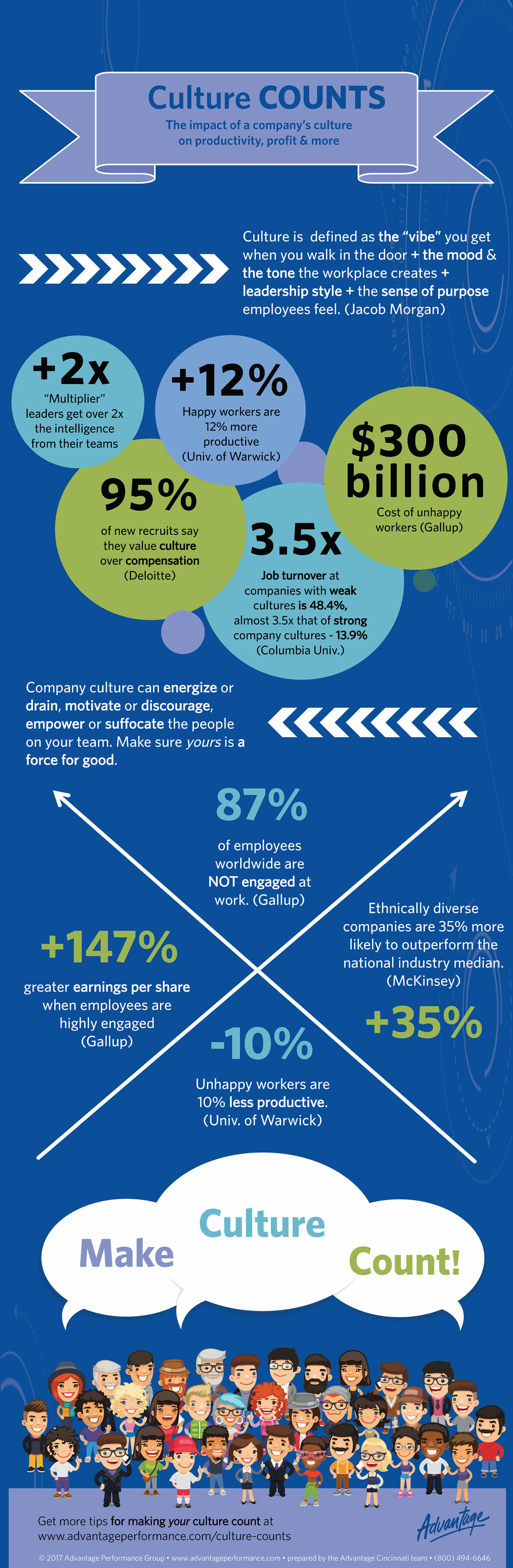 Infographic - A company's culture can increase productivity, employee engagement, earnings, and more. Here are 10 tips and some statistics to inspire you to make sureyour company culture COUNTS.