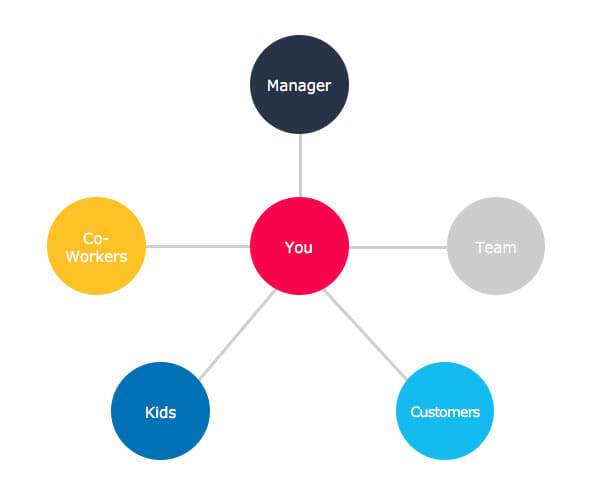 Who can you multiply up with? Yourself, your co-workers, team, boss, customers, even kids.